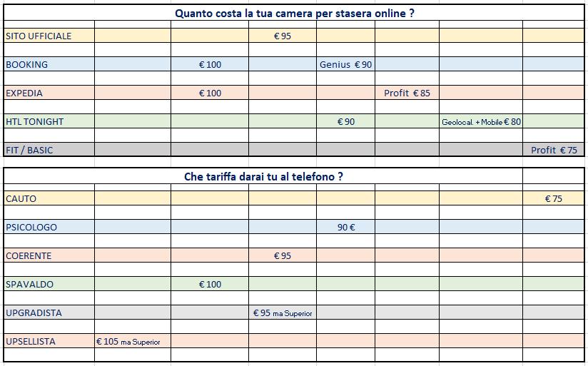 Dashboard delle tariffe on line per stasera